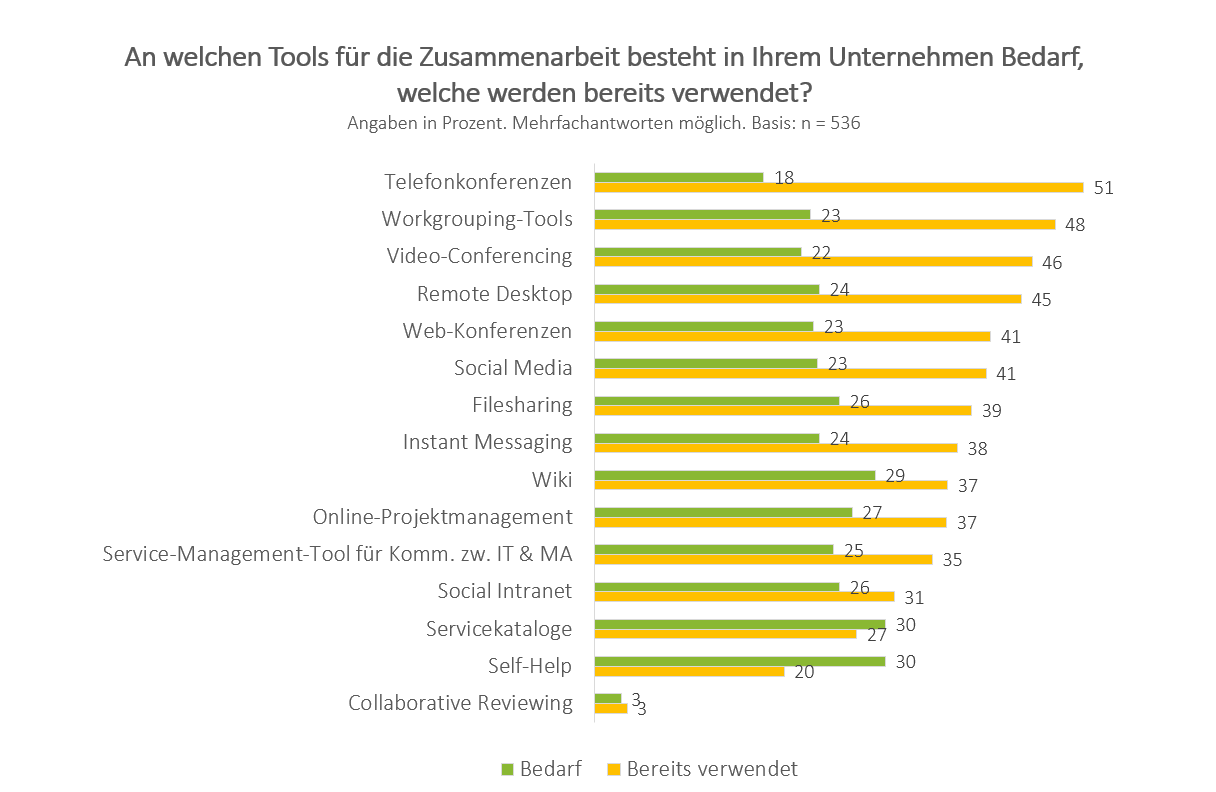 Collaboration Tools - Studie Arbeitsplatz der Zukunft