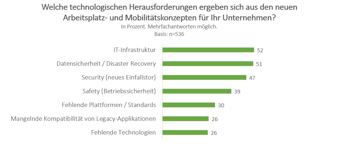 Technische Herausforderungen Arbeitsplatz der Zukunft
