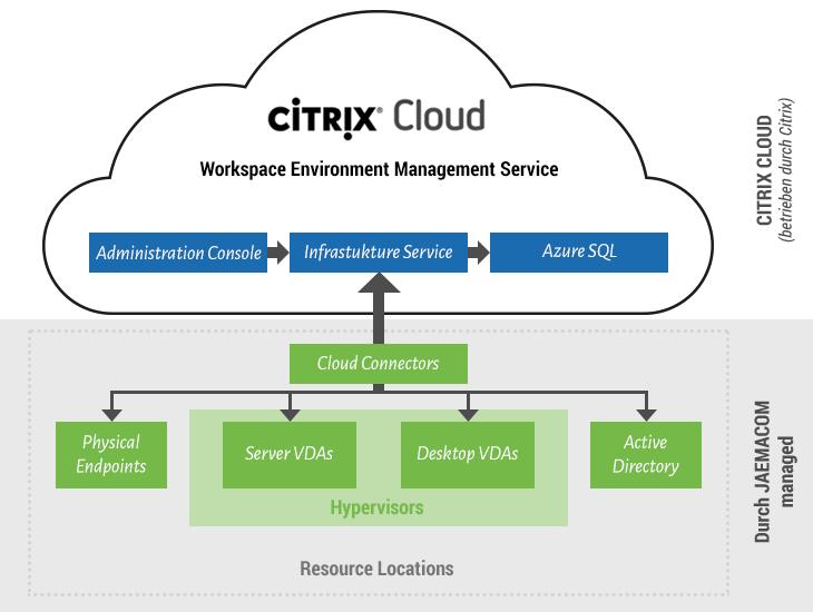 Citrix Cloud