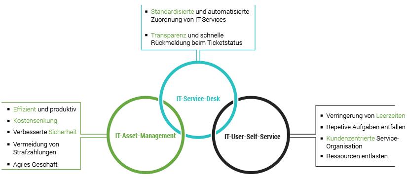 IT Service Management Diagram